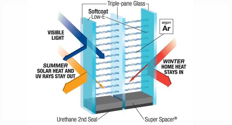 How does Low-E glass works?