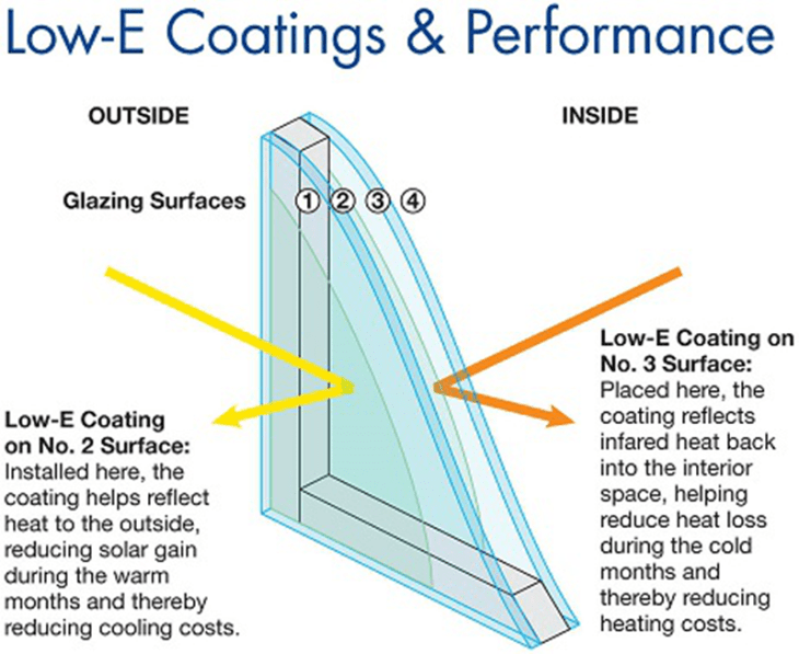 Low-E coating performance measures